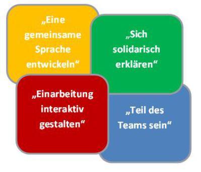 Bild von den Qualifizierungsbausteinen